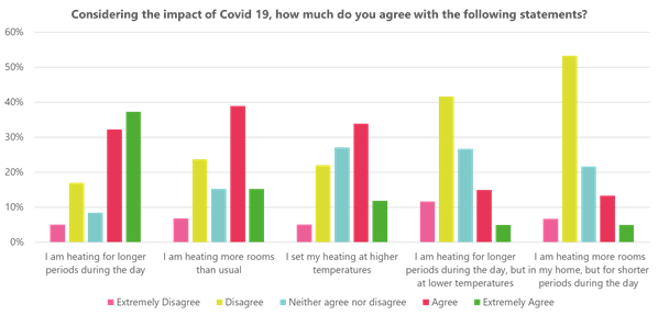 Figure 2: Survey on impacts of COVID-19.