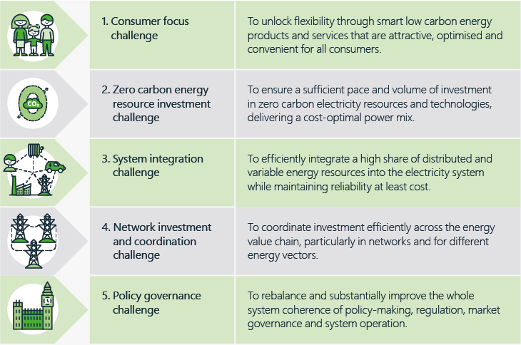 Figure 1 – ESC identified five key challenges that need to be addressed by electricity market design reforms