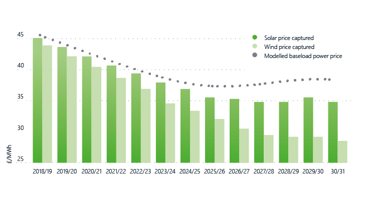 Figure 3: Modelled capture prices for wind and solar, UK (2018 money)