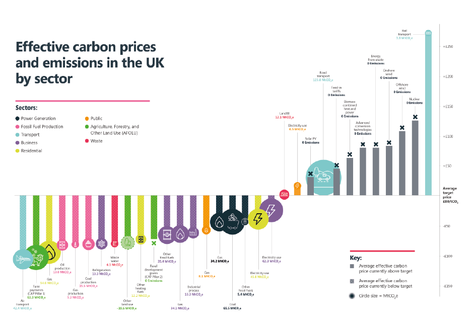 Figure 1: Effective carbon prices and emissions in the UK by sector