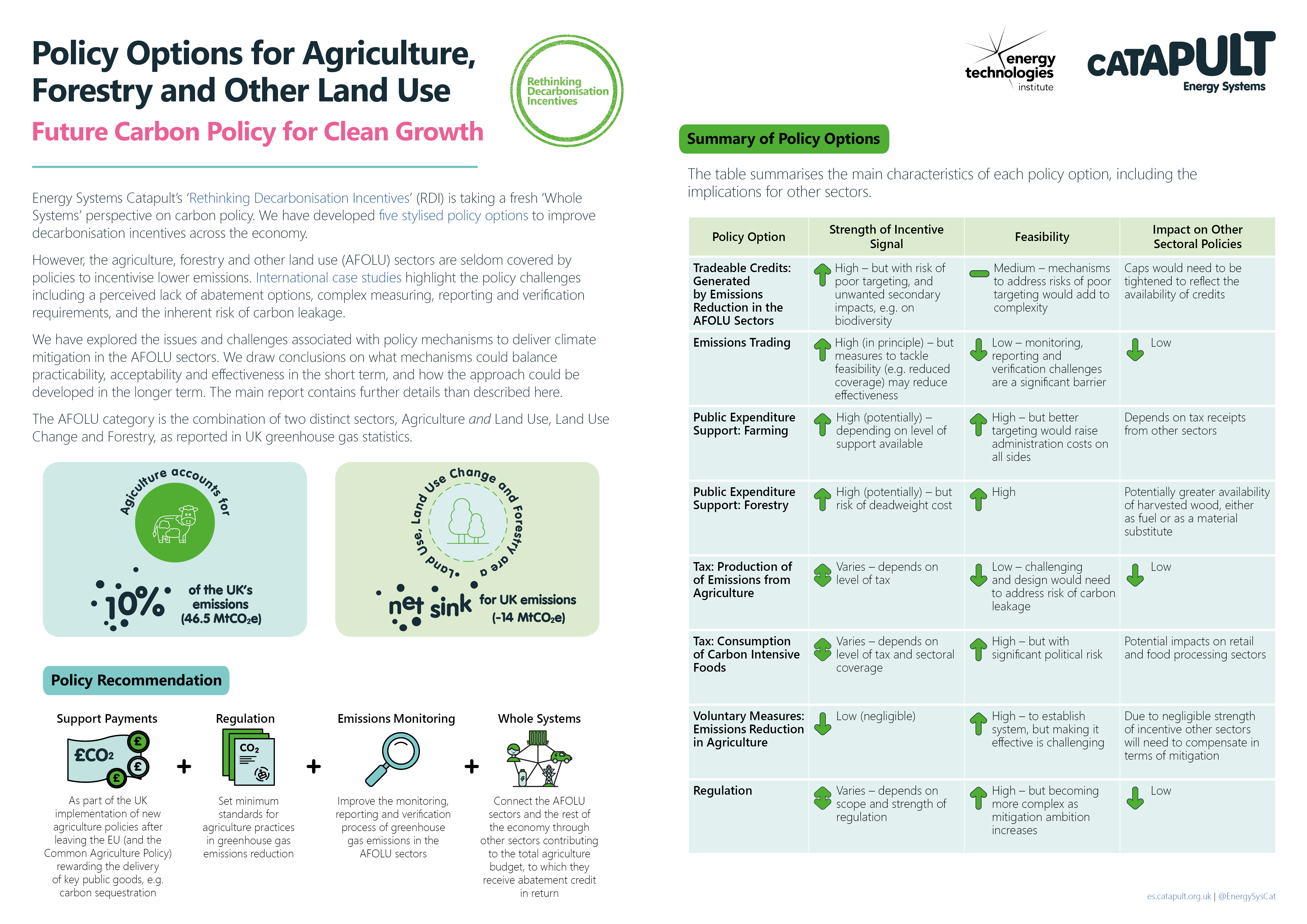 Figure 2: Policy Options for Agriculture, Forestry and Other Land Use